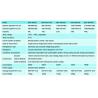 Congélateur coffre -60°C Biobase