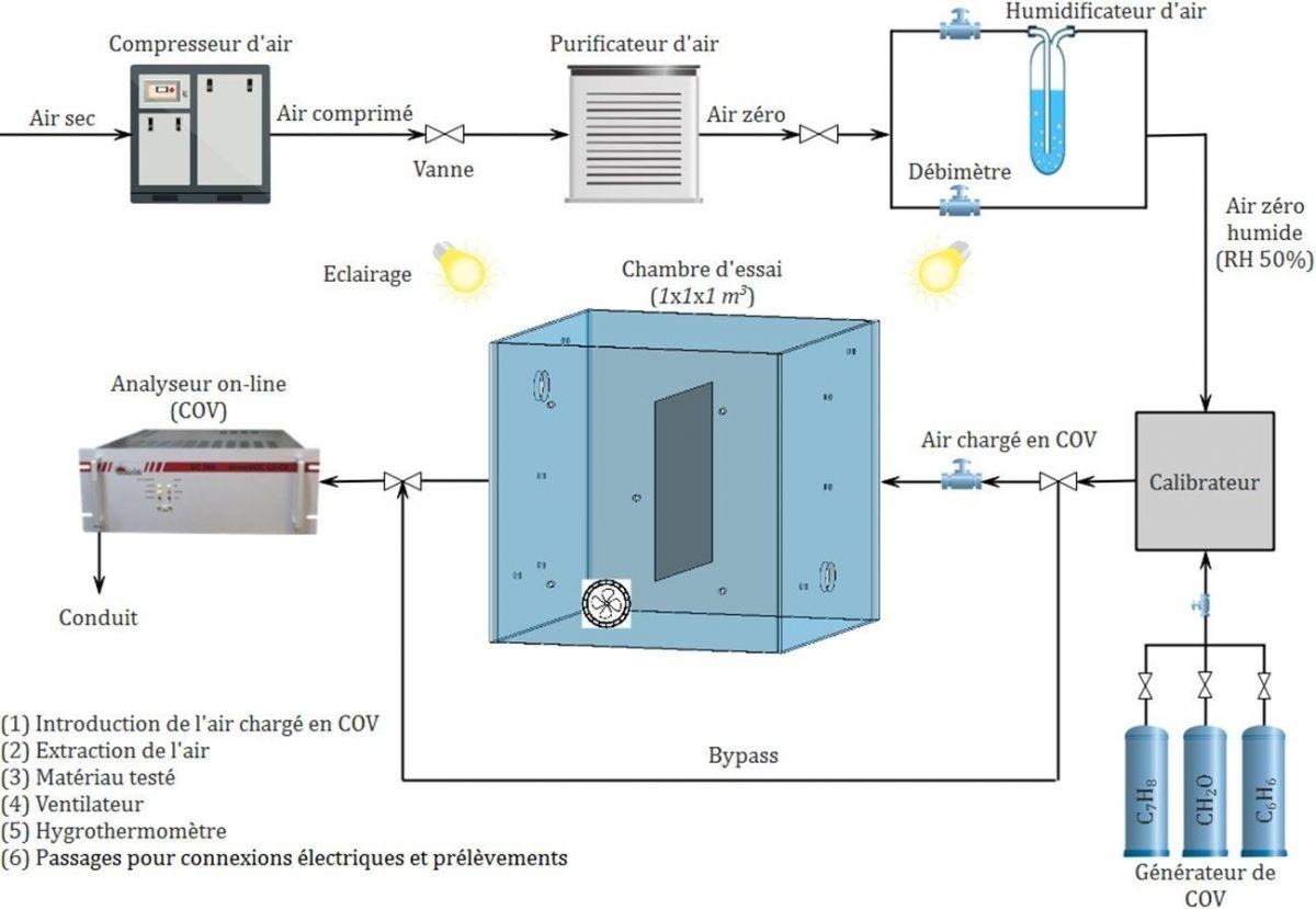 projet de laboratoire sur mesure